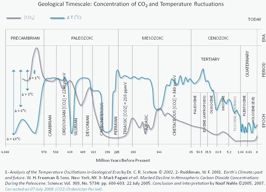 001 Geological_Timescale Temp CO2